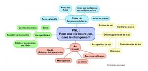 PNL Programation neuro linguistique Osez le changement copier copier